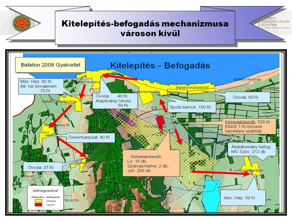 Kitelepítés-befogadás mechanizmusa városon kívül