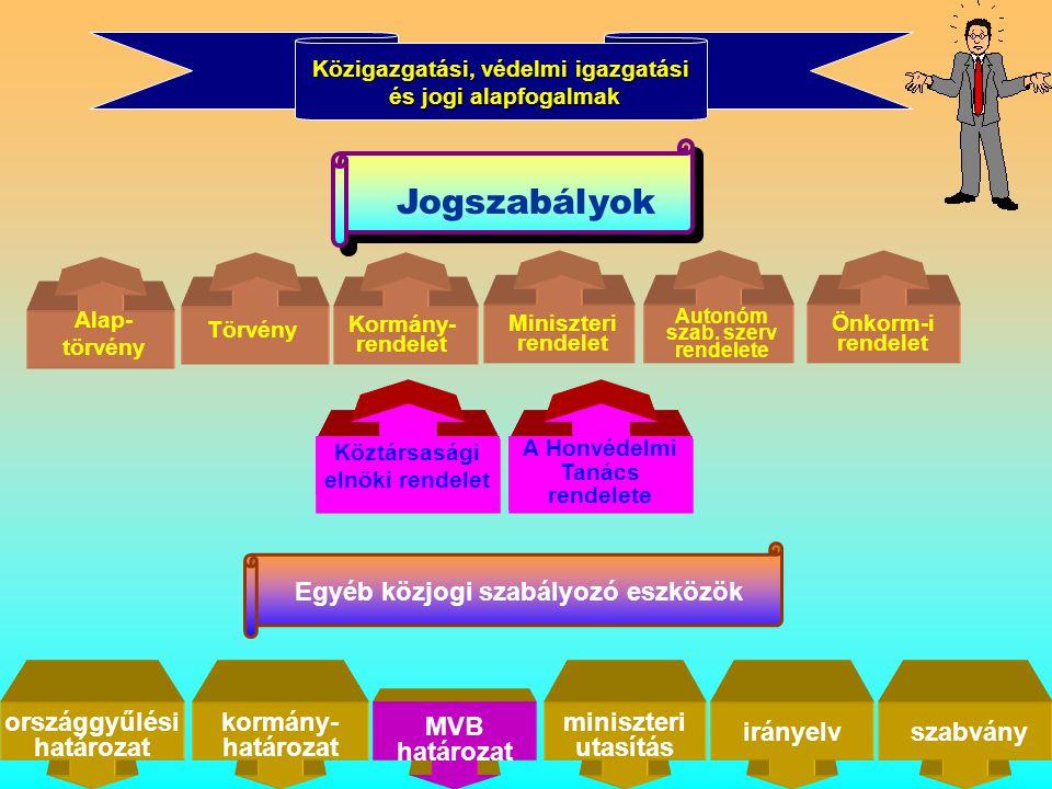 8 Közigazgatási, védelmi igazgatási és jogi alapfogalmak Jogszabályok Alap- törvény Törvény Miniszteri rendelet Önkorm-i rendelet Kormány- rendelet országgyűlési határozat kormány- határozat miniszteri utasítás irányelvszabvány Köztársasági elnöki rendelet A Honvédelmi Tanács rendelete Autonóm szab.