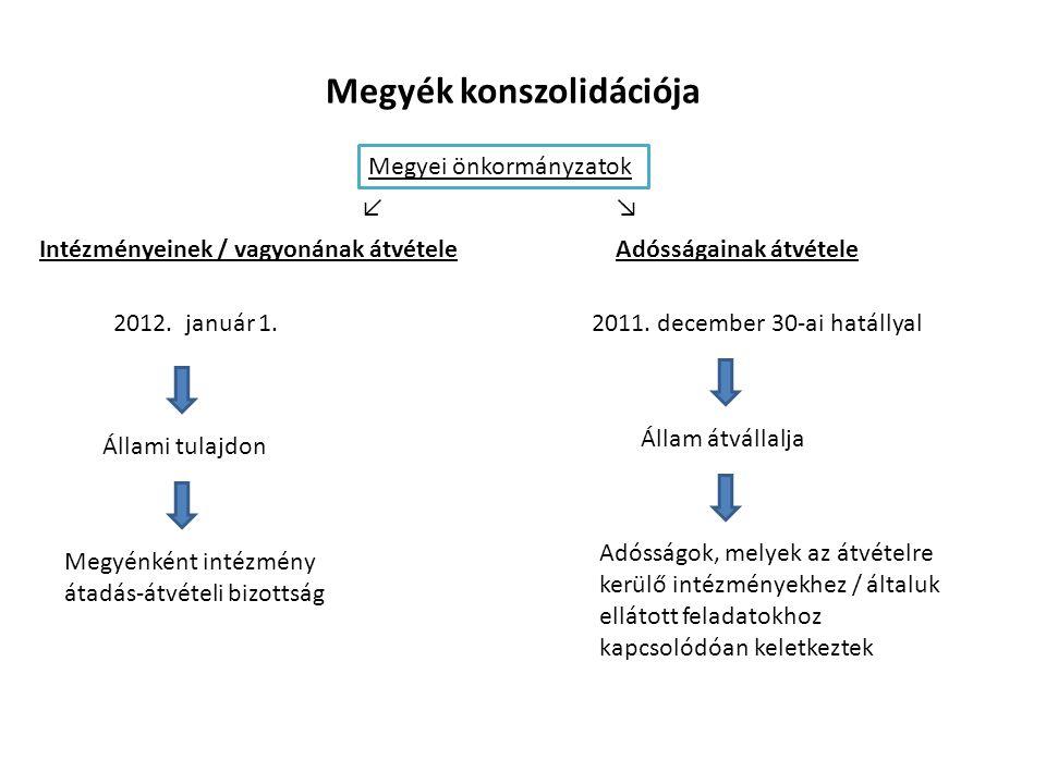 Megyék konszolidációja Intézményeinek / vagyonának átvétele Megyei önkormányzatok 2012. január 1. Adósságok, melyek az átvételre kerülő intézményekhez
