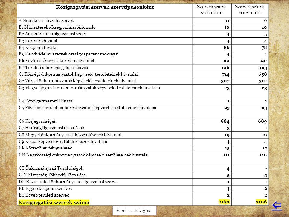 Közigazgatási szervek szervtípusonként Szervek száma 2011.01.01. Szervek száma 2012.01.01. A Nem kormányzati szervek116 B1 Miniszterelnökség, miniszté