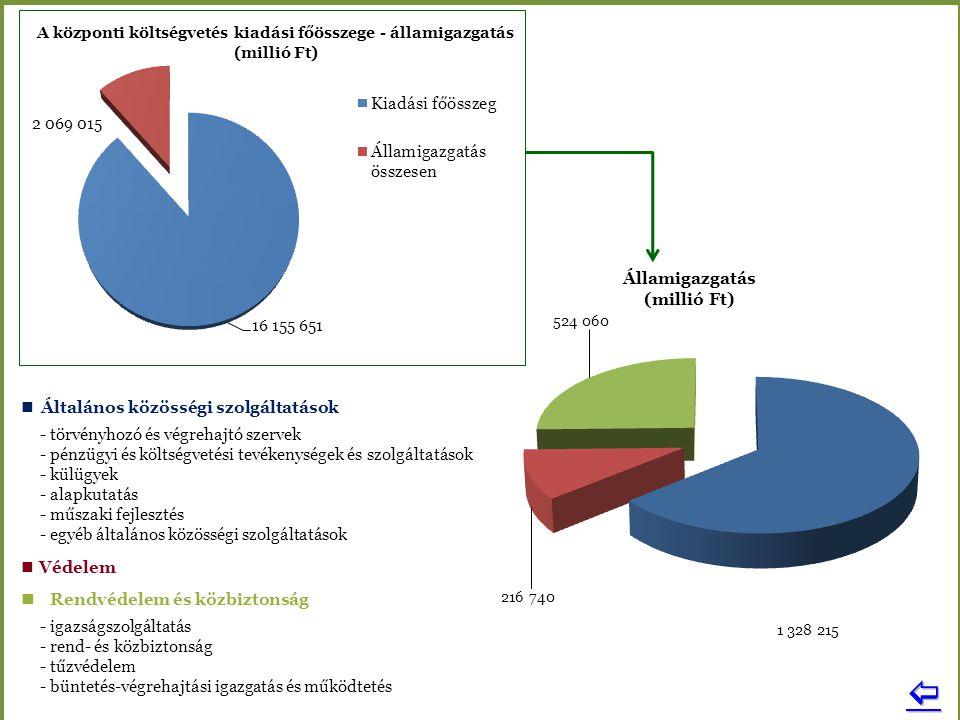 Államigazgatás (millió Ft) Általános közösségi szolgáltatások - törvényhozó és végrehajtó szervek - pénzügyi és költségvetési tevékenységek és szolgál