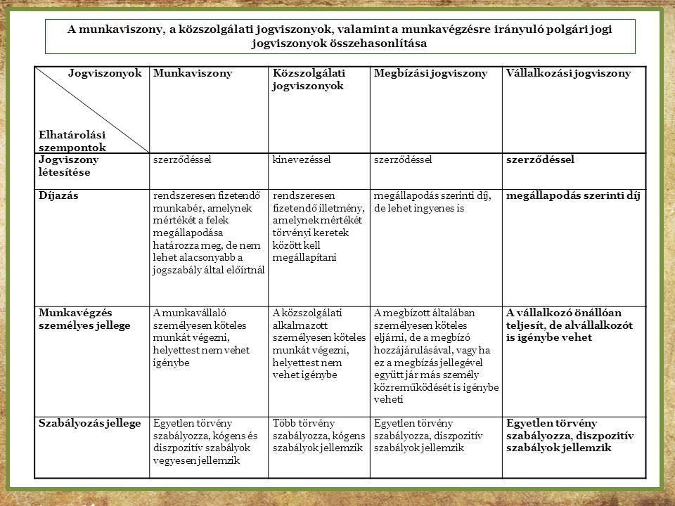 A munkaviszony, a közszolgálati jogviszonyok, valamint a munkavégzésre irányuló polgári jogi jogviszonyok összehasonlítása Jogviszonyok Elhatárolási s