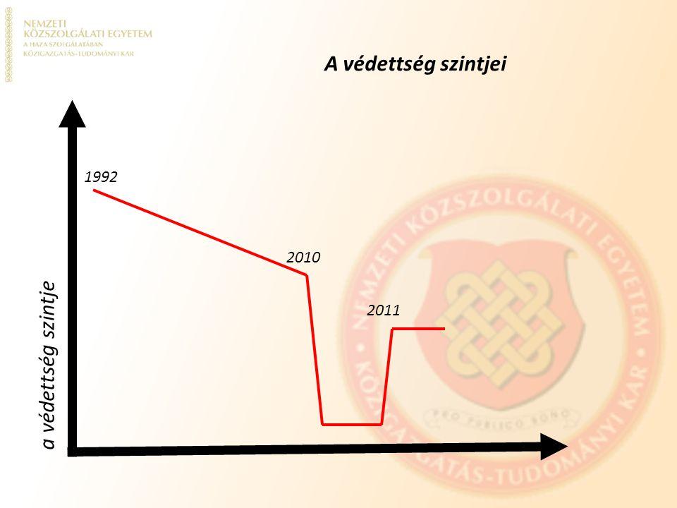 a védettség szintje A védettség szintjei 1992 2010 2011