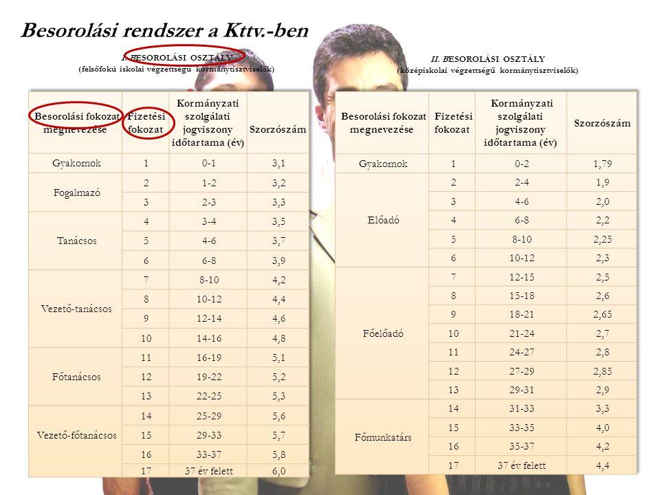 Besorolási rendszer a Kttv.-ben I. BESOROLÁSI OSZTÁLY (felsőfokú iskolai végzettségű kormánytisztviselők) II. BESOROLÁSI OSZTÁLY (középiskolai végzett