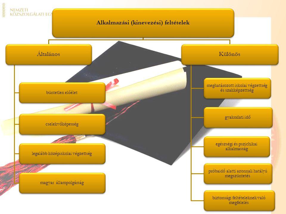 Alkalmazási (kinevezési) feltételek Általános büntetlen előéletcselekvőképességlegalább középiskolai végzettségmagyar állampolgárság Különös meghatáro