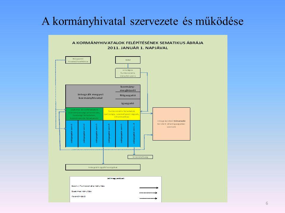A kormányhivatal szervezete és működése 6