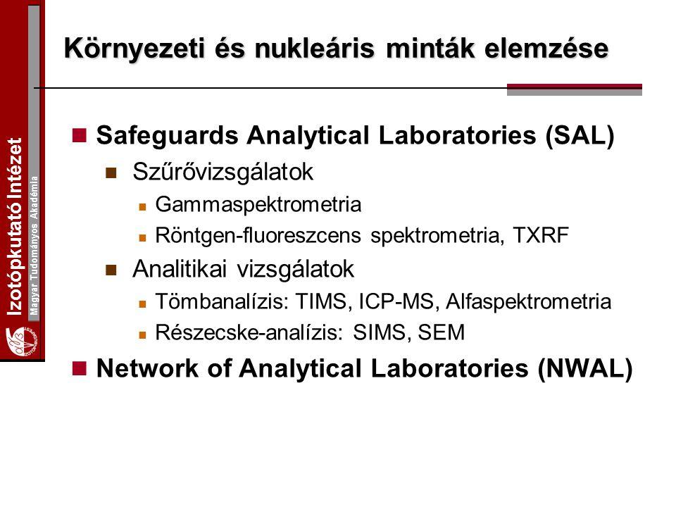 Izotópkutató Intézet Magyar Tudományos Akadémia Környezeti és nukleáris minták elemzése Safeguards Analytical Laboratories (SAL) Szűrővizsgálatok Gammaspektrometria Röntgen-fluoreszcens spektrometria, TXRF Analitikai vizsgálatok Tömbanalízis: TIMS, ICP-MS, Alfaspektrometria Részecske-analízis: SIMS, SEM Network of Analytical Laboratories (NWAL)