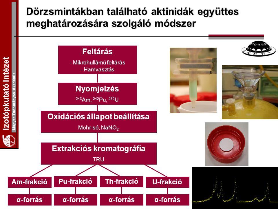 Izotópkutató Intézet Magyar Tudományos Akadémia Dörzsmintákban található aktinidák együttes meghatározására szolgáló módszer Feltárás - Mikrohullámú f