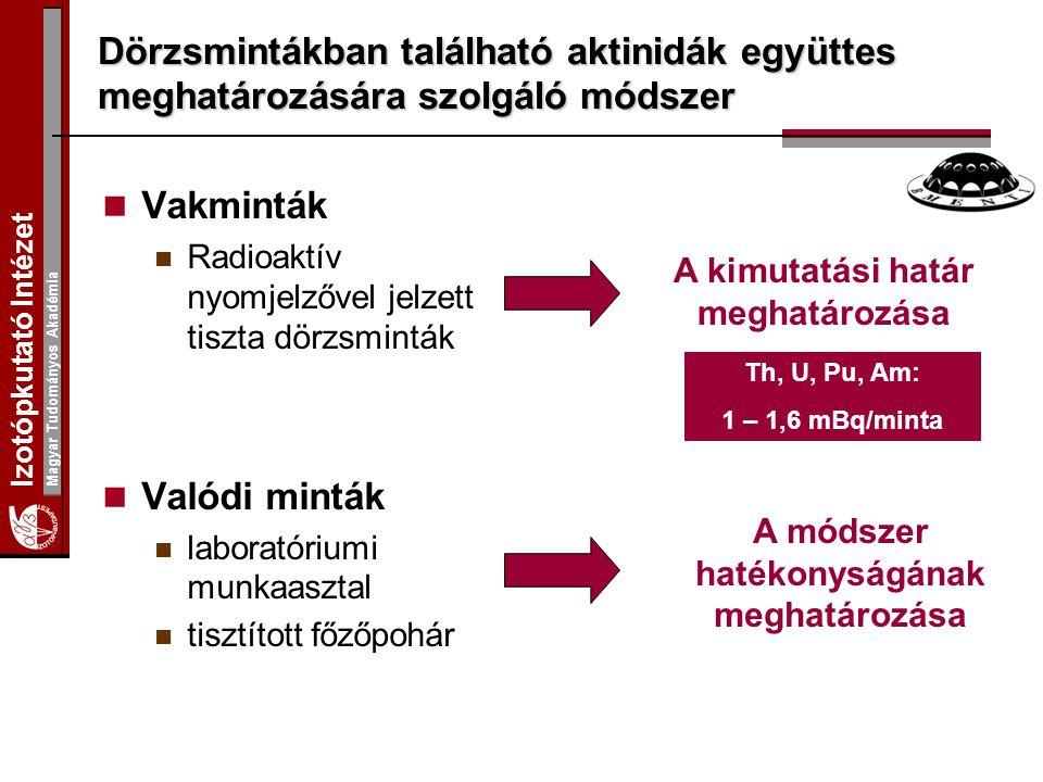 Izotópkutató Intézet Magyar Tudományos Akadémia Vakminták Radioaktív nyomjelzővel jelzett tiszta dörzsminták Valódi minták laboratóriumi munkaasztal tisztított főzőpohár A kimutatási határ meghatározása A módszer hatékonyságának meghatározása Dörzsmintákban található aktinidák együttes meghatározására szolgáló módszer Th, U, Pu, Am: 1 – 1,6 mBq/minta
