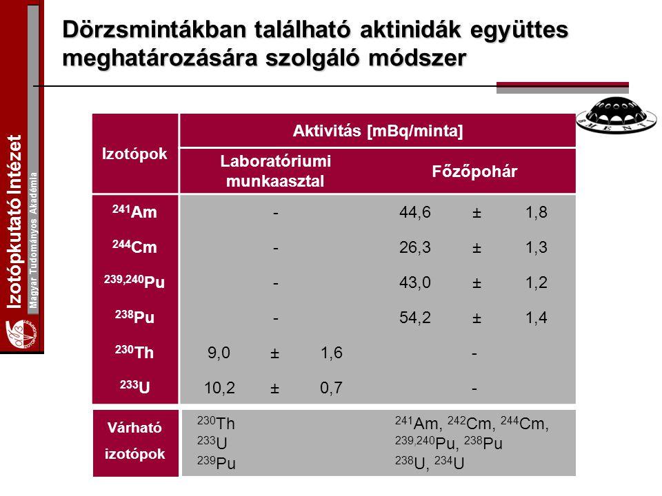 Izotópkutató Intézet Magyar Tudományos Akadémia Dörzsmintákban található aktinidák együttes meghatározására szolgáló módszer Izotópok Aktivitás [mBq/minta] Laboratóriumi munkaasztal Főzőpohár 241 Am-44,6±1,8 244 Cm-26,3±1,3 239,240 Pu-43,0±1,2 238 Pu-54,2±1,4 230 Th9,0±1,6- 233 U10,2±0,7- Várható izotópok 230 Th 233 U 239 Pu 241 Am, 242 Cm, 244 Cm, 239,240 Pu, 238 Pu 238 U, 234 U