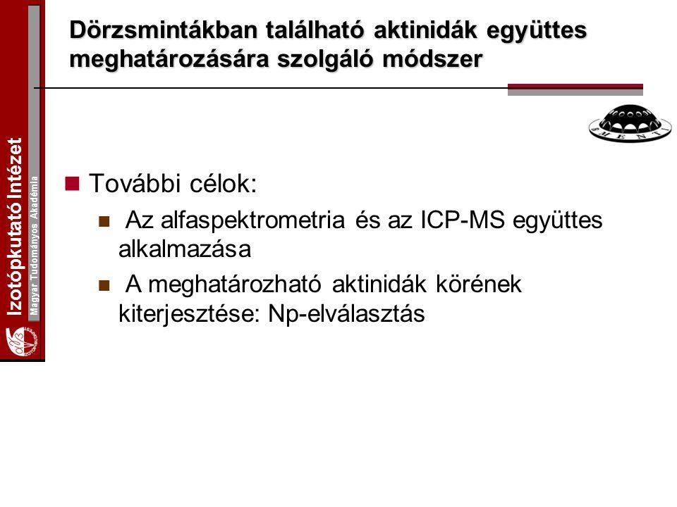 Izotópkutató Intézet Magyar Tudományos Akadémia Dörzsmintákban található aktinidák együttes meghatározására szolgáló módszer További célok: Az alfaspe