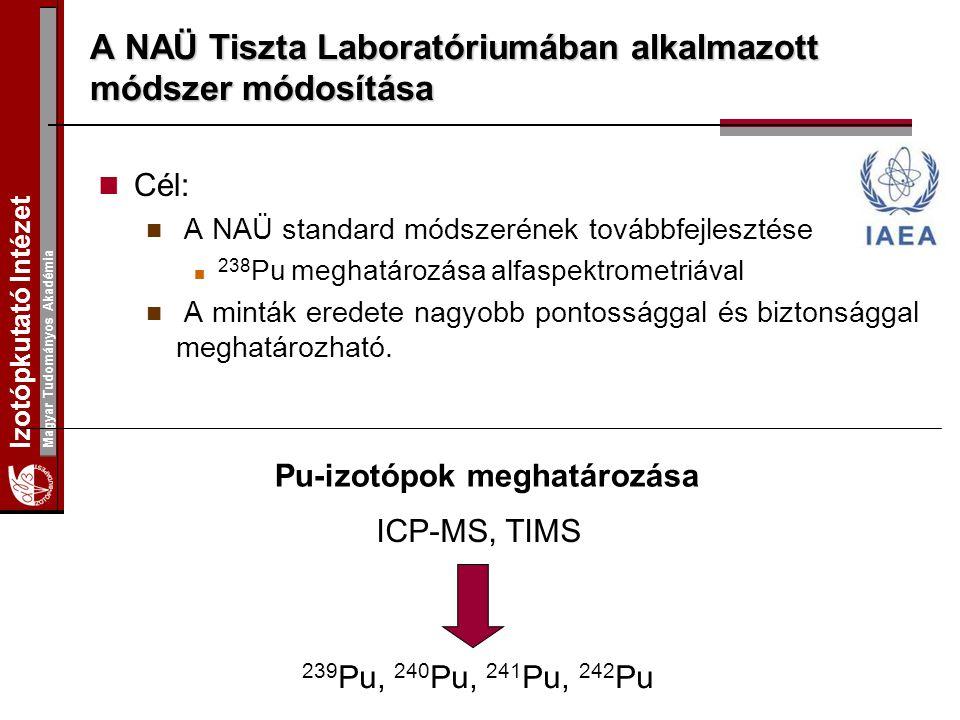 Izotópkutató Intézet Magyar Tudományos Akadémia A NAÜ Tiszta Laboratóriumában alkalmazott módszer módosítása Cél: A NAÜ standard módszerének továbbfejlesztése 238 Pu meghatározása alfaspektrometriával A minták eredete nagyobb pontossággal és biztonsággal meghatározható.