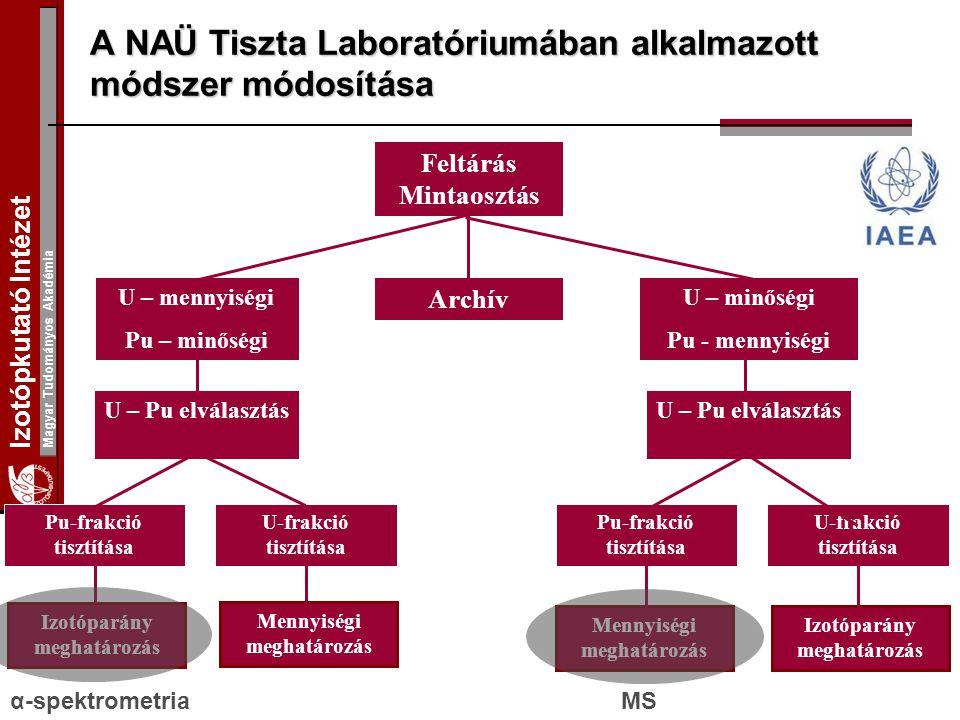 Izotópkutató Intézet Magyar Tudományos Akadémia A NAÜ Tiszta Laboratóriumában alkalmazott módszer módosítása Feltárás Mintaosztás U – mennyiségi Pu –