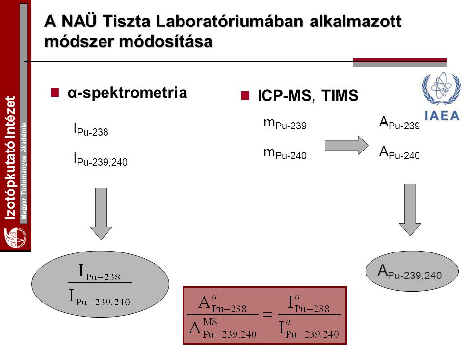 Izotópkutató Intézet Magyar Tudományos Akadémia α-spektrometria I Pu-238 I Pu-239,240 ICP-MS, TIMS m Pu-239 A Pu-239 m Pu-240 A Pu-240 A Pu-239,240 A