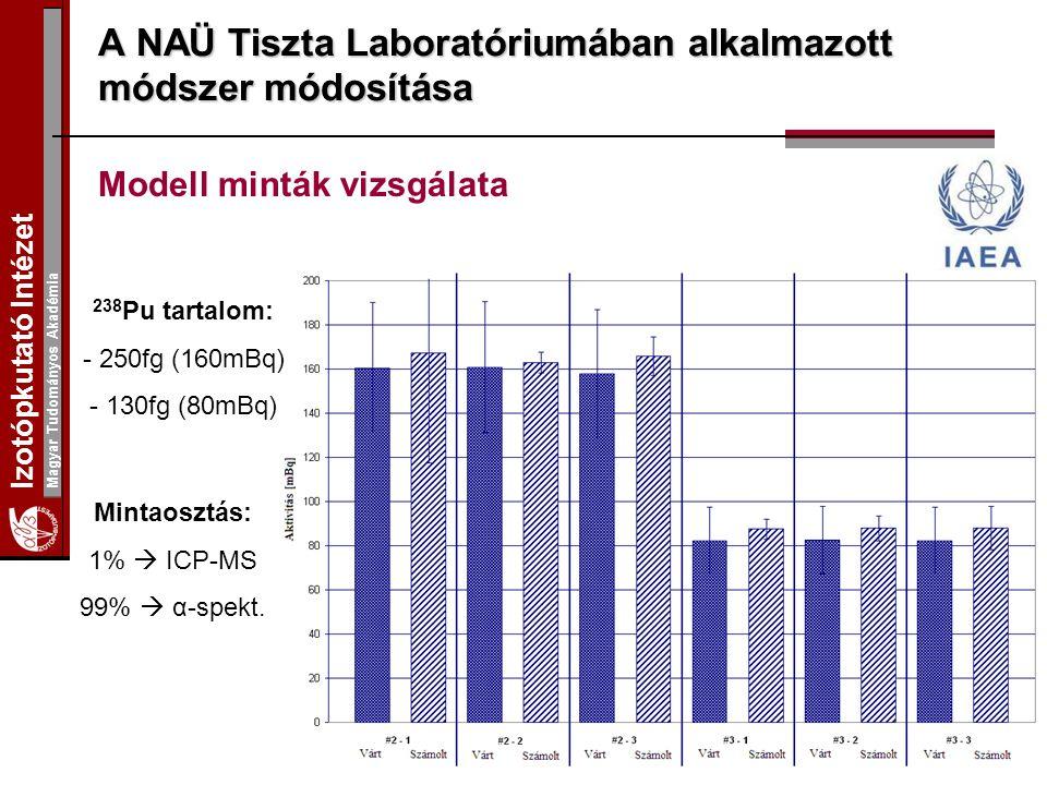 Izotópkutató Intézet Magyar Tudományos Akadémia A NAÜ Tiszta Laboratóriumában alkalmazott módszer módosítása Modell minták vizsgálata 238 Pu tartalom: - 250fg (160mBq) - 130fg (80mBq) Mintaosztás: 1%  ICP-MS 99%  α-spekt.