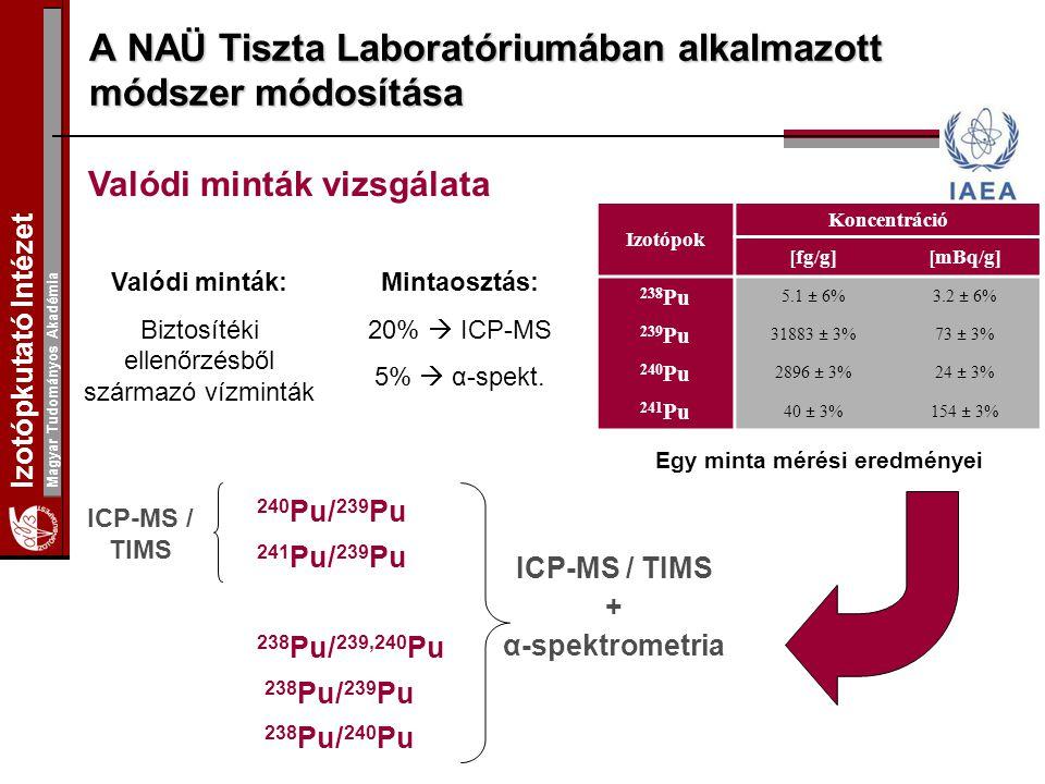 Izotópkutató Intézet Magyar Tudományos Akadémia A NAÜ Tiszta Laboratóriumában alkalmazott módszer módosítása Valódi minták vizsgálata Mintaosztás: 20%  ICP-MS 5%  α-spekt.