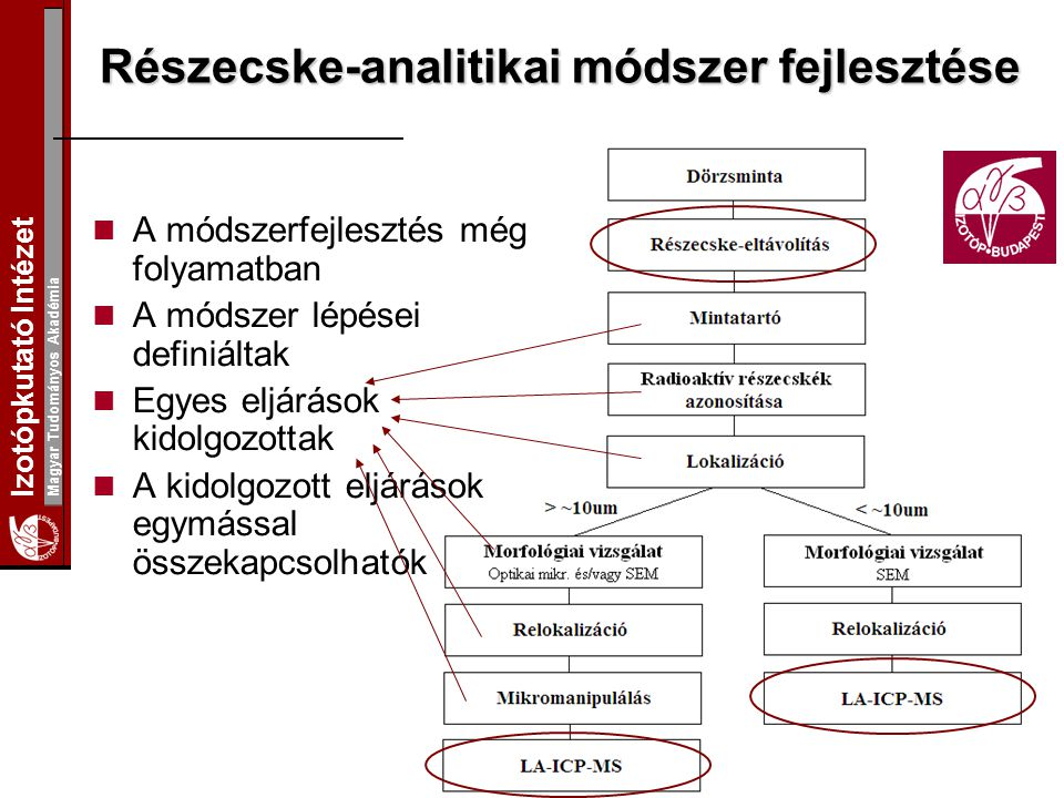 Izotópkutató Intézet Magyar Tudományos Akadémia Részecske-analitikai módszer fejlesztése A módszerfejlesztés még folyamatban A módszer lépései definiá