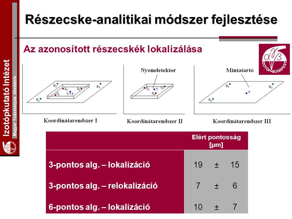 Izotópkutató Intézet Magyar Tudományos Akadémia Részecske-analitikai módszer fejlesztése Az azonosított részecskék lokalizálása Elért pontosság [μm] 3-pontos alg.