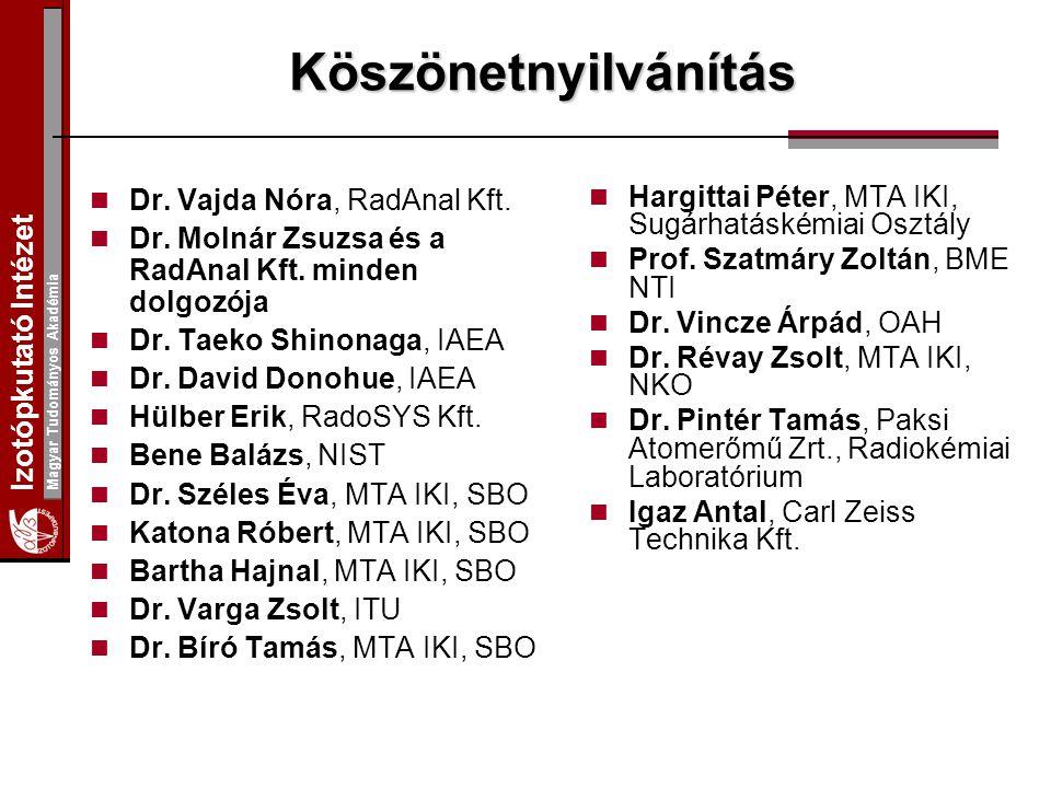 Izotópkutató Intézet Magyar Tudományos Akadémia Köszönetnyilvánítás Dr. Vajda Nóra, RadAnal Kft. Dr. Molnár Zsuzsa és a RadAnal Kft. minden dolgozója