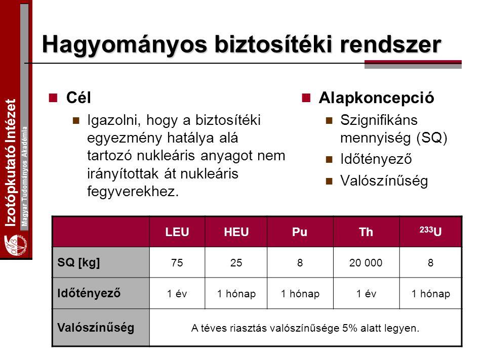 Izotópkutató Intézet Magyar Tudományos Akadémia Hagyományos biztosítéki rendszer Cél Igazolni, hogy a biztosítéki egyezmény hatálya alá tartozó nukleá