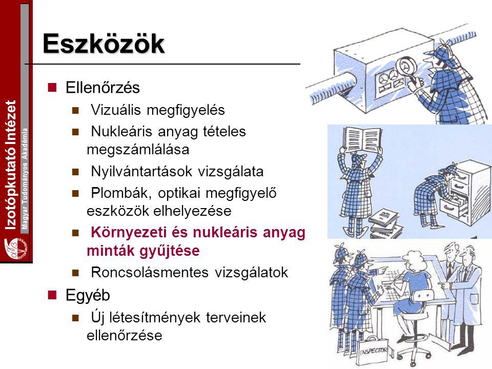 Izotópkutató Intézet Magyar Tudományos Akadémia Ellenőrzés Vizuális megfigyelés Nukleáris anyag tételes megszámlálása Nyilvántartások vizsgálata Plomb