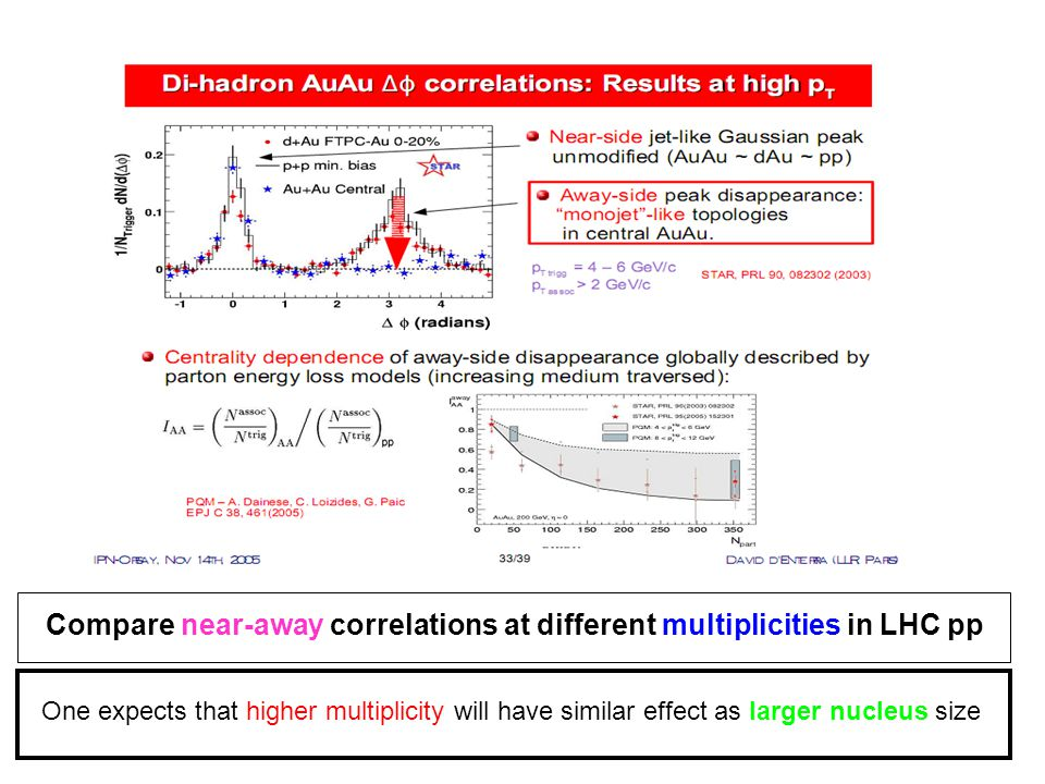 Compare near-away correlations at different multiplicities in LHC pp One expects that higher multiplicity will have similar effect as larger nucleus size