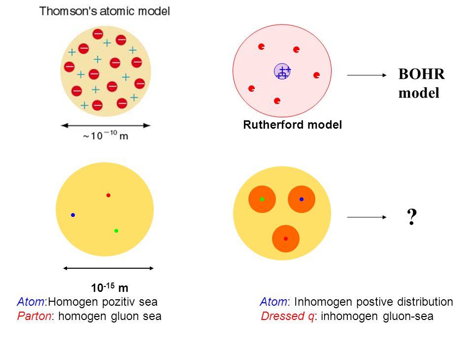 Atom:Homogen pozitiv sea Atom: Inhomogen postive distribution Parton: homogen gluon sea Dressed q: inhomogen gluon-sea + + ++ + - - - - - Rutherford m