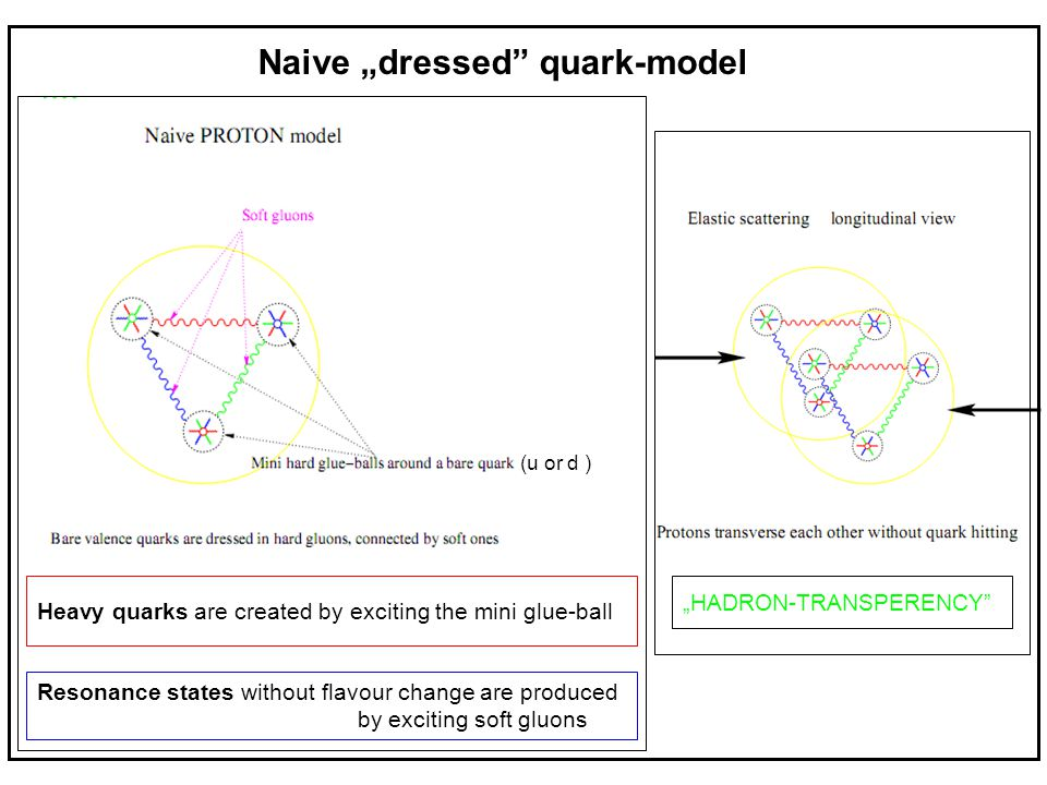 "Naive ""dressed"" quark-model (u or d ) Heavy quarks are created by exciting the mini glue-ball Resonance states without flavour change are produced by"