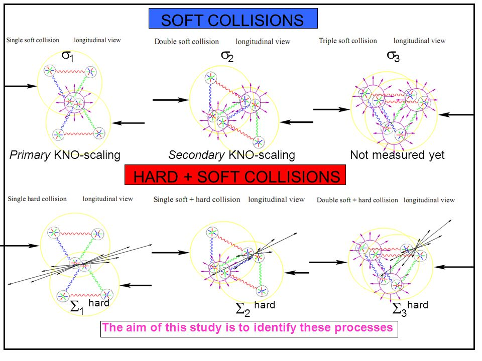 SOFT COLLISIONS 11 Primary KNO-scaling 22 Secondary KNO-scaling 33 Not measured yet  1 hard  2 hard  3 hard The aim of this study is to identify these processes HARD + SOFT COLLISIONS