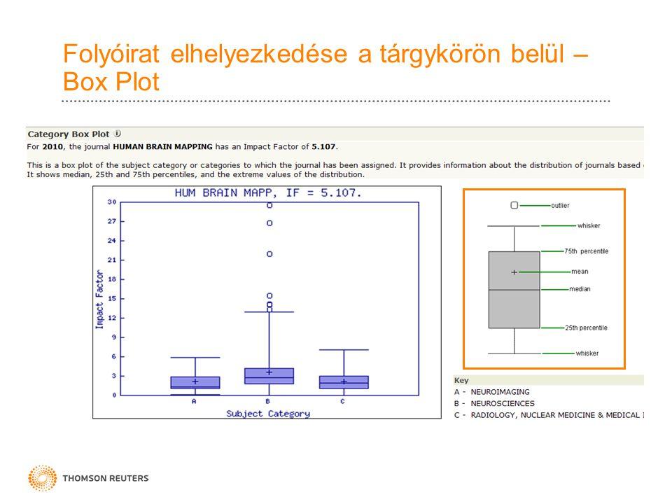 Folyóirat elhelyezkedése a tárgykörön belül – Box Plot