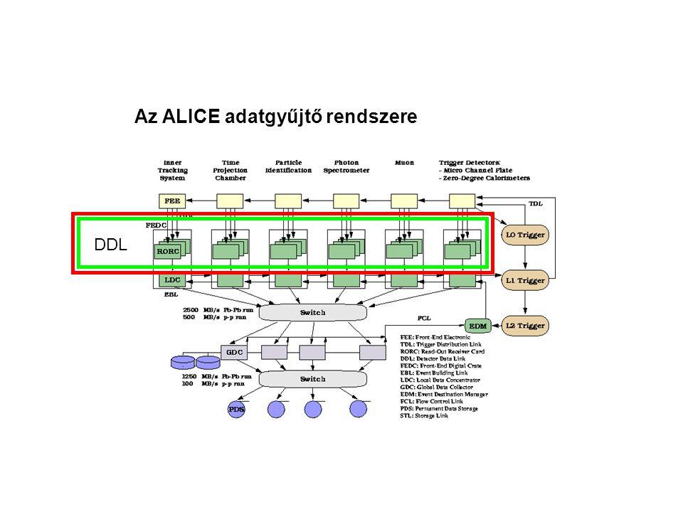 Az ALICE adatgyűjtő rendszere DDL