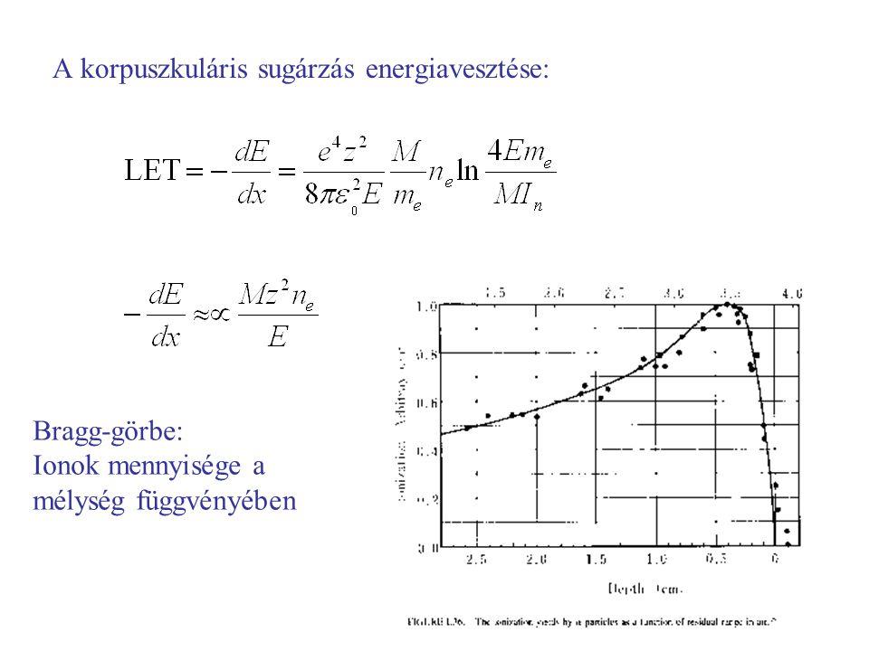 A korpuszkuláris sugárzás energiavesztése: Bragg-görbe: Ionok mennyisége a mélység függvényében