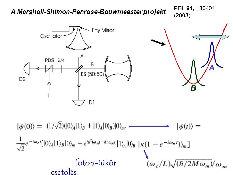 A Marshall-Shimon-Penrose-Bouwmeester projekt foton-tükör csatolás B A PRL 91, 130401 (2003)