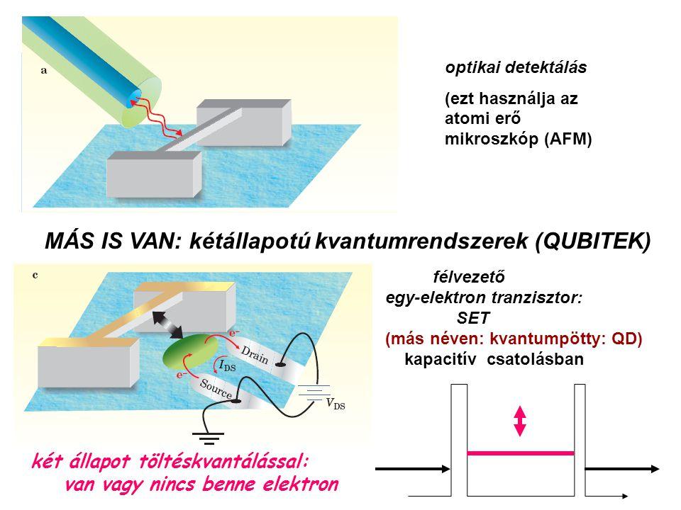optikai detektálás (ezt használja az atomi erő mikroszkóp (AFM) félvezető egy-elektron tranzisztor: SET (más néven: kvantumpötty: QD) kapacitív csatolásban MÁS IS VAN: kétállapotú kvantumrendszerek (QUBITEK) két állapot töltéskvantálással: van vagy nincs benne elektron