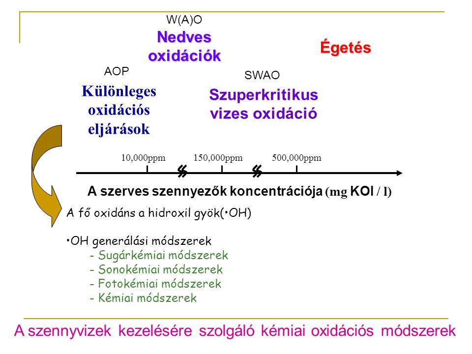 A szerves szennyezők koncentrációja (mg KOI / l) Különleges oxidációs eljárások Nedves oxidációk Szuperkritikus vizes oxidáció Égetés 10,000ppm150,000