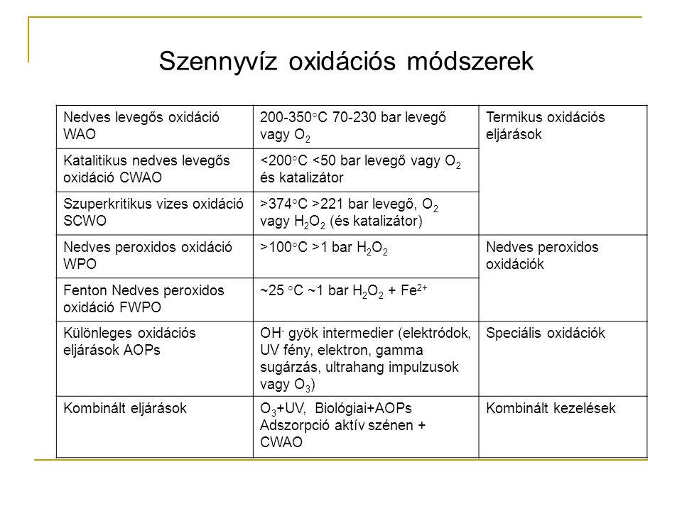 Nedves levegős oxidáció WAO 200-350°C 70-230 bar levegő vagy O 2 Termikus oxidációs eljárások Katalitikus nedves levegős oxidáció CWAO <200°C <50 bar