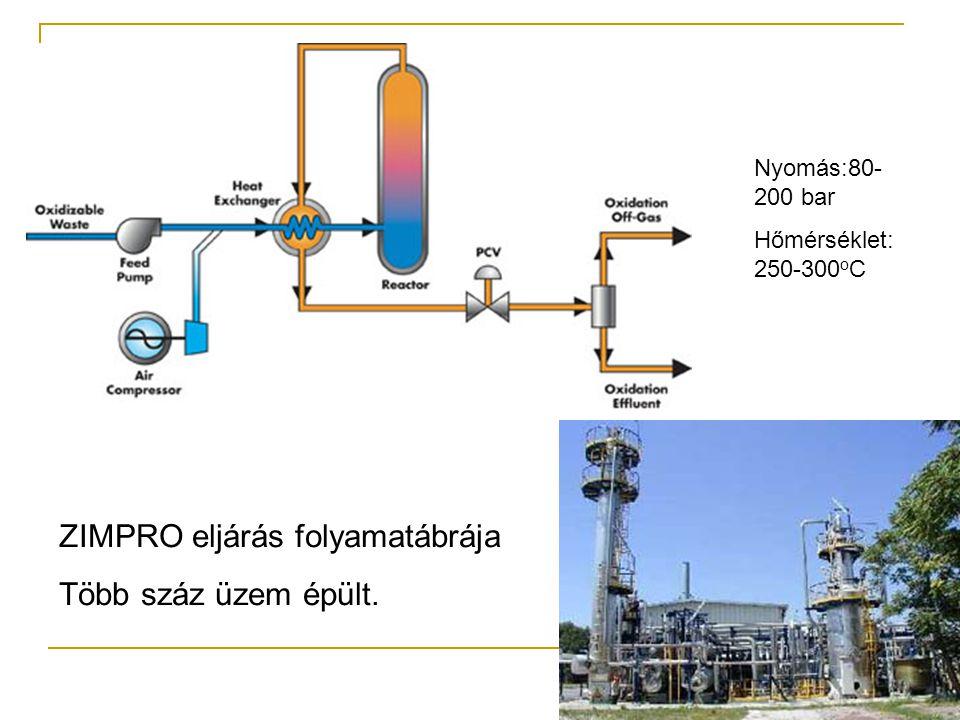 ZIMPRO eljárás folyamatábrája Több száz üzem épült. Nyomás:80- 200 bar Hőmérséklet: 250-300 o C