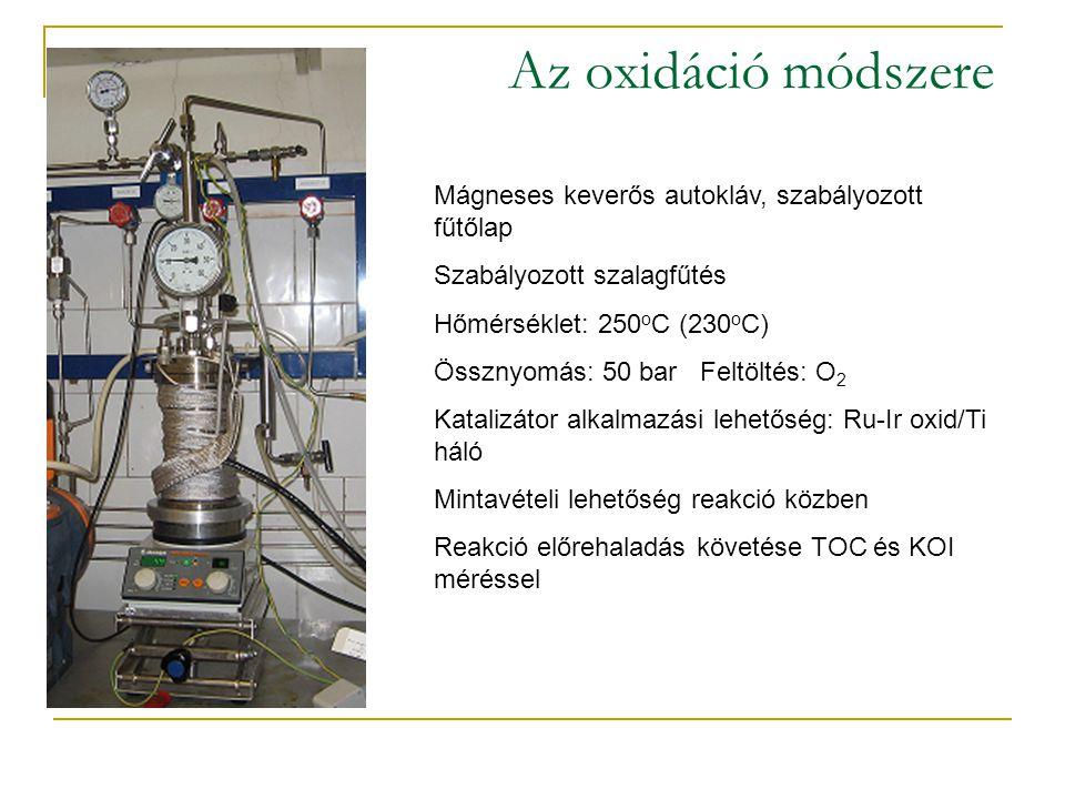 Az oxidáció módszere Mágneses keverős autokláv, szabályozott fűtőlap Szabályozott szalagfűtés Hőmérséklet: 250 o C (230 o C) Össznyomás: 50 bar Feltöl