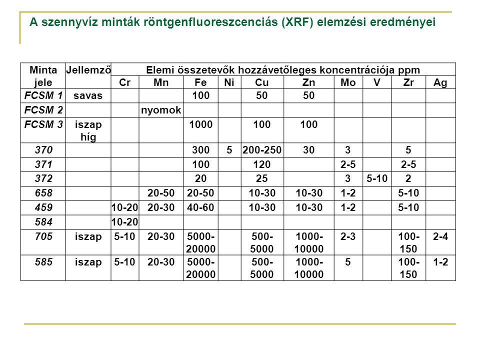 A szennyvíz minták röntgenfluoreszcenciás (XRF) elemzési eredményei Minta jele JellemzőElemi összetevők hozzávetőleges koncentrációja ppm CrMnFeNiCuZn