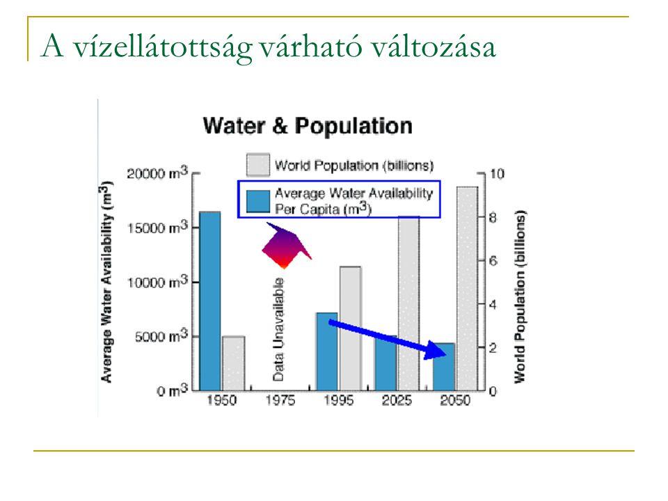 A vízellátottság várható változása