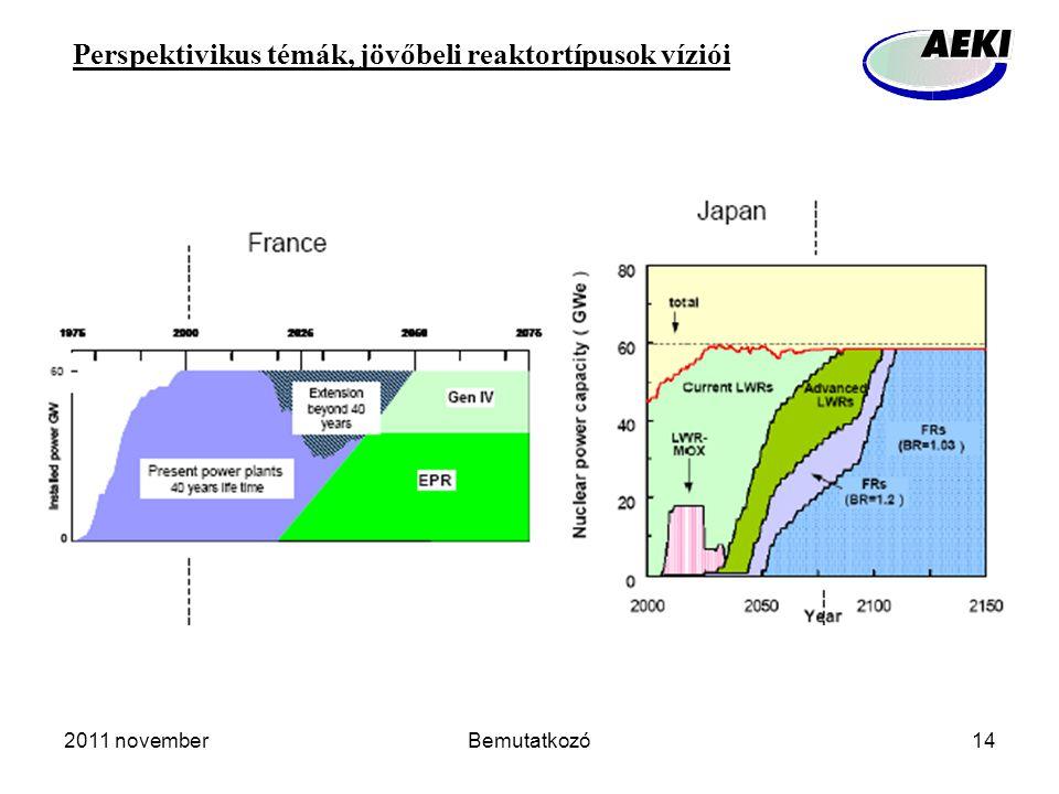 2011 novemberBemutatkozó14 Perspektivikus témák, jövőbeli reaktortípusok víziói