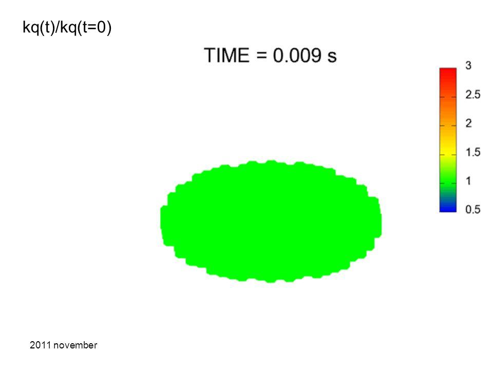 2011 novemberBemutatkozó17 kq(t)/kq(t=0)