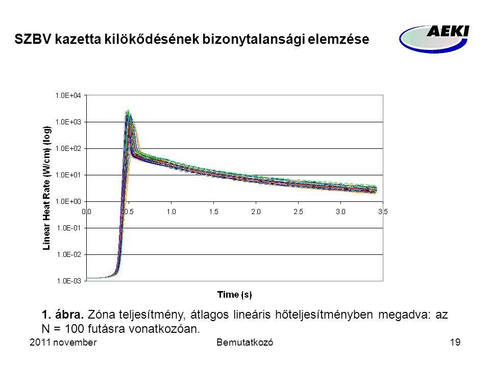 2011 novemberBemutatkozó19 SZBV kazetta kilökődésének bizonytalansági elemzése 1. ábra. Zóna teljesítmény, átlagos lineáris hőteljesítményben megadva: