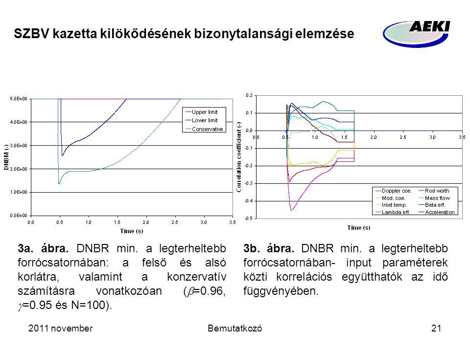 2011 novemberBemutatkozó21 SZBV kazetta kilökődésének bizonytalansági elemzése 3a. ábra. DNBR min. a legterheltebb forrócsatornában: a felső és alsó k