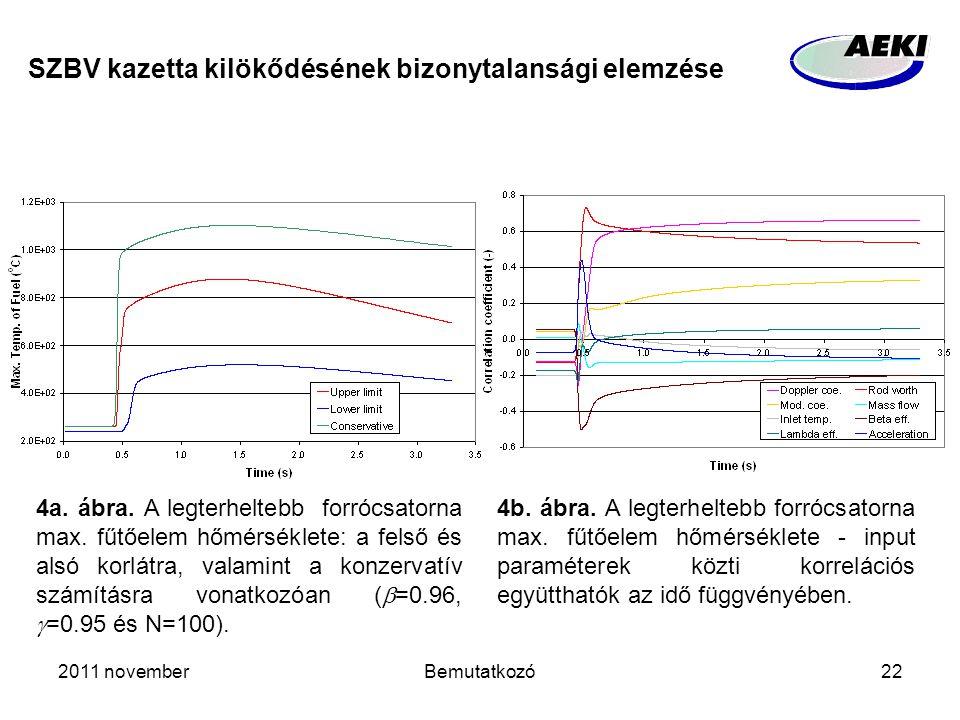 2011 novemberBemutatkozó22 SZBV kazetta kilökődésének bizonytalansági elemzése 4a. ábra. A legterheltebb forrócsatorna max. fűtőelem hőmérséklete: a f