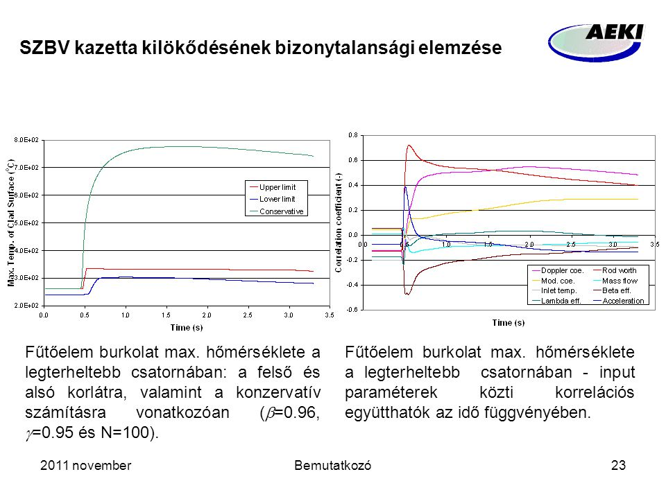 2011 novemberBemutatkozó23 SZBV kazetta kilökődésének bizonytalansági elemzése Fűtőelem burkolat max. hőmérséklete a legterheltebb csatornában: a fels