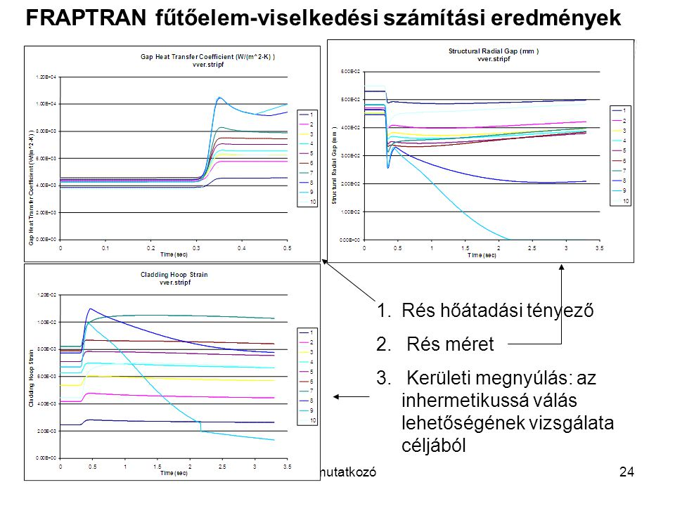 2011 novemberBemutatkozó24 FRAPTRAN fűtőelem-viselkedési számítási eredmények 1.Rés hőátadási tényező 2. Rés méret 3. Kerületi megnyúlás: az inhermeti