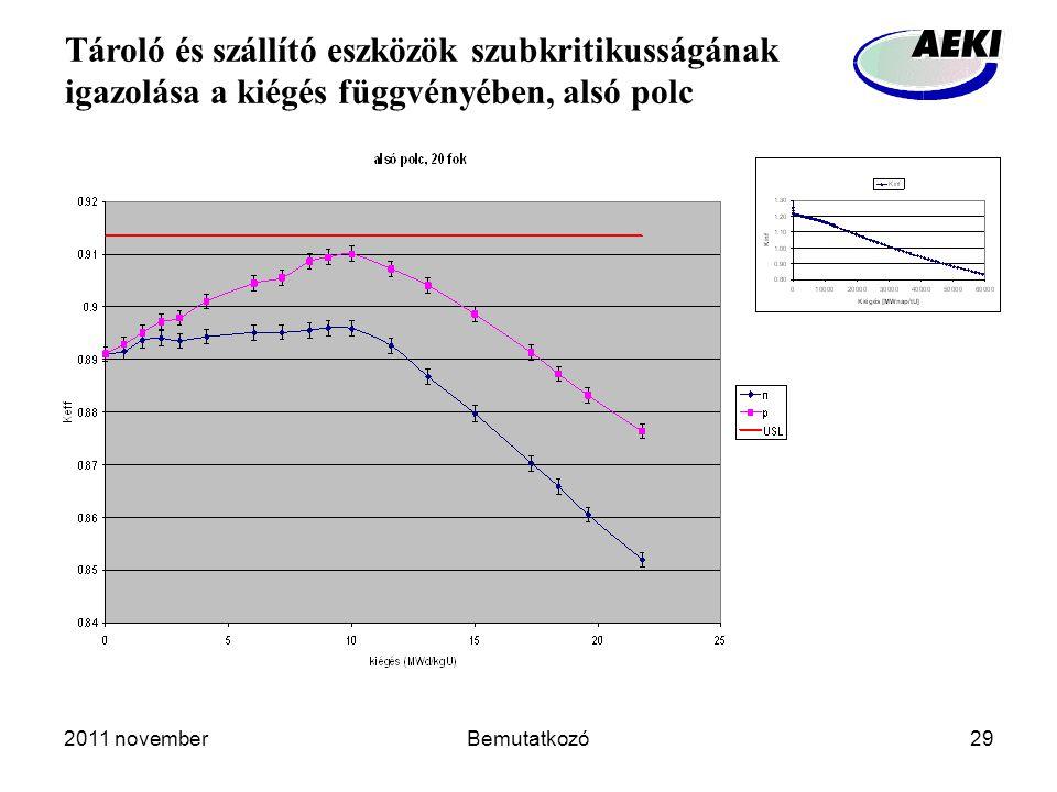2011 novemberBemutatkozó29 Tároló és szállító eszközök szubkritikusságának igazolása a kiégés függvényében, alsó polc