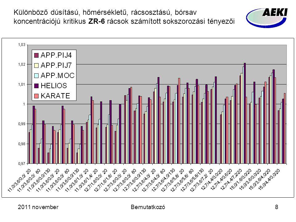 2011 novemberBemutatkozó8 Különböző dúsítású, hőmérsékletű, rácsosztású, bórsav koncentrációjú kritikus ZR-6 rácsok számított sokszorozási tényezői