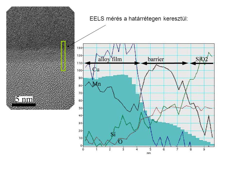 EELS mérés a határrétegen keresztül: